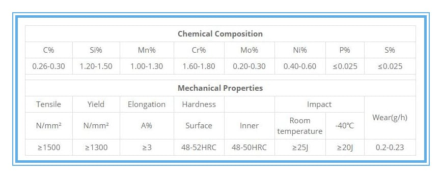 bucket-teeth-chemical-composition-and-mechanical-properties