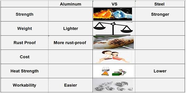 Aluminum-Casting-vs-Steel-Casting