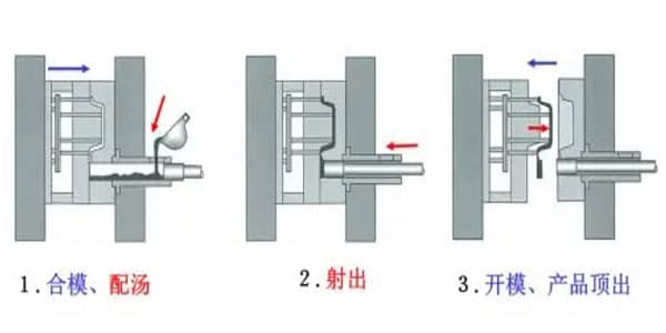 Types-of-Casting-Process-Die-casting