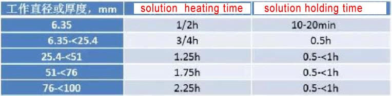 Stainless Steel Heat Treatment Process and Cautions 3